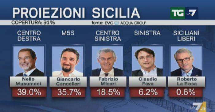 Riflessione sulle elezioni siciliane e anticipazione esito elezioni politiche