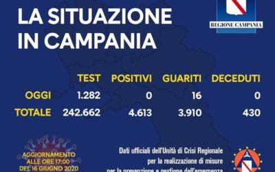 Coronavirus, 0 casi in Campania. Bollettino del 16 Giugno 2020
